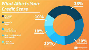 9 Ways to Keep Your Credit Score as High as Possible (Part II)